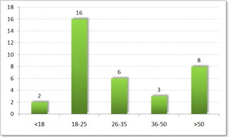 Konuşucuların yaş dağılım