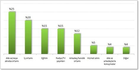 STD'nin son sürümü için planlanan alan dağılımları