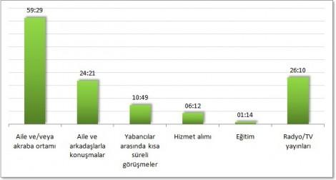 Konuşma sürelerinin konuşma alanlarına göre dağılımı (dk:sn olarak)