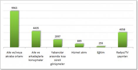 Sözcük sayılarının konuşma alanlarına göre dağılımı
