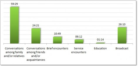 Distribution of communication durations to different domains (in minutes:seconds)
