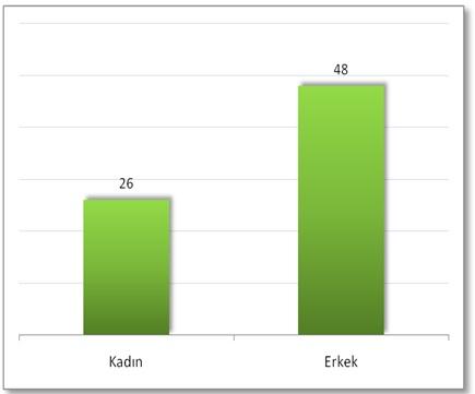 Konuşucuların cinsiyet dağılımı