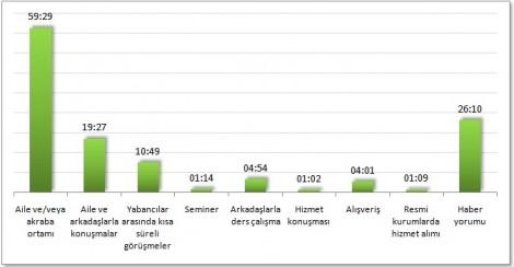 Konuşma sürelerinin konuşma türlerine göre dağılımı (dk:sn olarak)